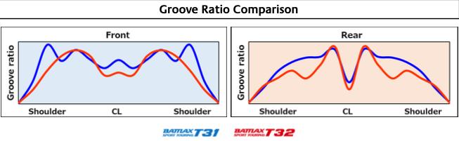 Groove-Ratio-Comparison-Bridgestone-Battlax-T32.png#asset:1579