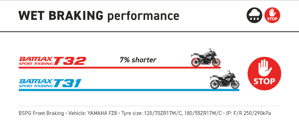 Wet-Braking-performance-Bridgestone-Battlax-T32.jpg#asset:1582