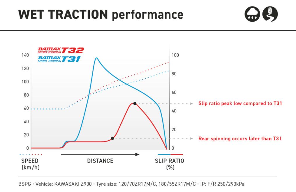 Wet-tracing-performance-Bridgestone-Battlax-T32.jpg#asset:1583