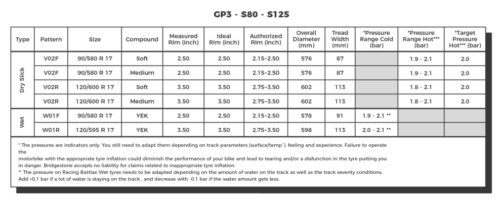 Technical Sheet 001 Gp3 S80 S125 01